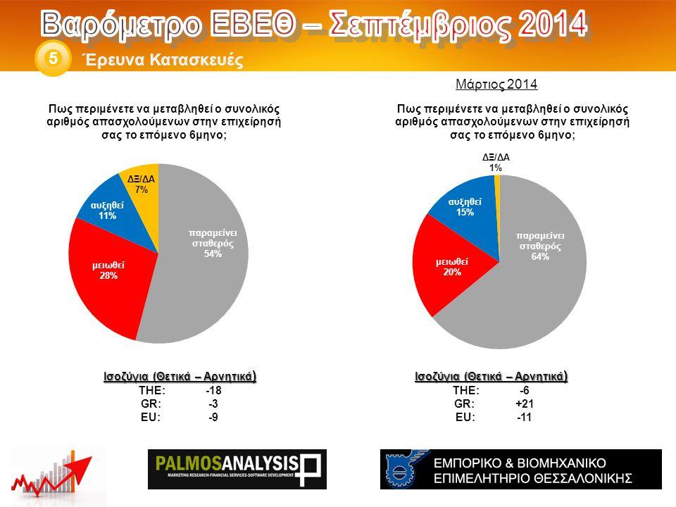 Έρευνα Κατασκευές 5 Ισοζύγια (Θετικά – Αρνητικά ) THE: -6 GR:+21 EU:-11 Ισοζύγια (Θετικά – Αρνητικά ) THE: -18 GR:-3 EU:-9 Μάρτιος 2014