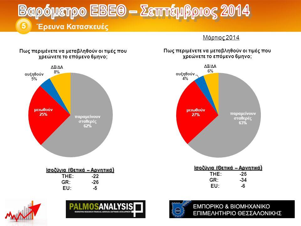 Έρευνα Κατασκευές 5 Ισοζύγια (Θετικά – Αρνητικά ) THE: -25 GR:-34 EU:-6 Ισοζύγια (Θετικά – Αρνητικά ) THE: -22 GR:-26 EU:-5 Μάρτιος 2014