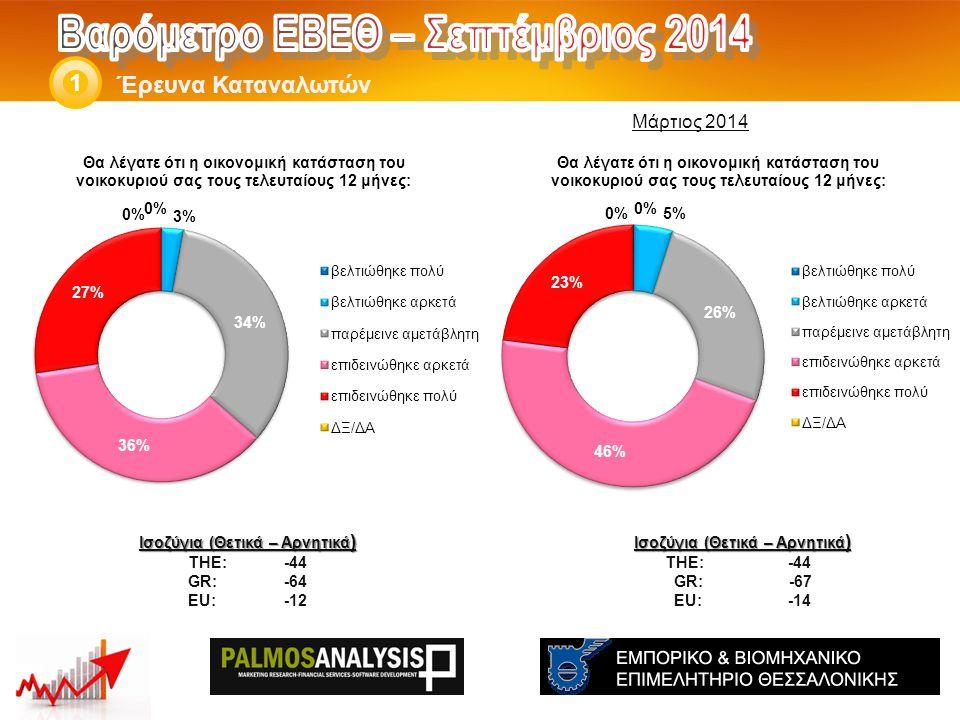 Έρευνα Καταναλωτών 1 Ισοζύγια (Θετικά – Αρνητικά ) THE: -44 GR: -67 EU: -14 Ισοζύγια (Θετικά – Αρνητικά ) THE: -44 GR:-64 EU:-12 Μάρτιος 2014