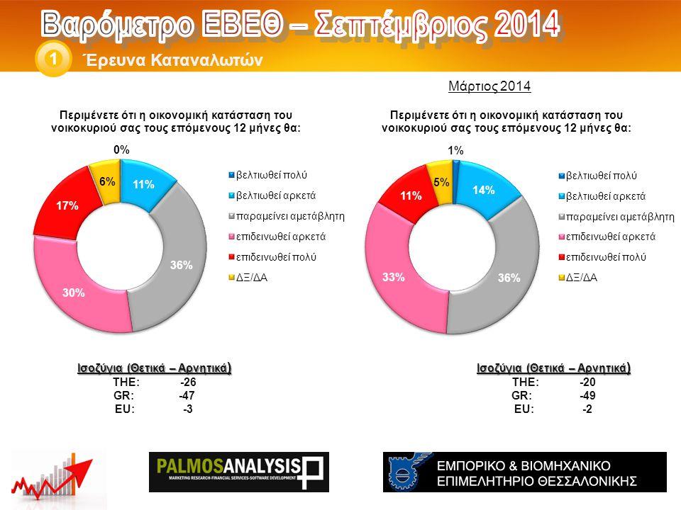 Έρευνα Καταναλωτών 1 Ισοζύγια (Θετικά – Αρνητικά ) THE: -20 GR:-49 EU:-2 Ισοζύγια (Θετικά – Αρνητικά ) THE: -26 GR: -47 EU:-3 Μάρτιος 2014