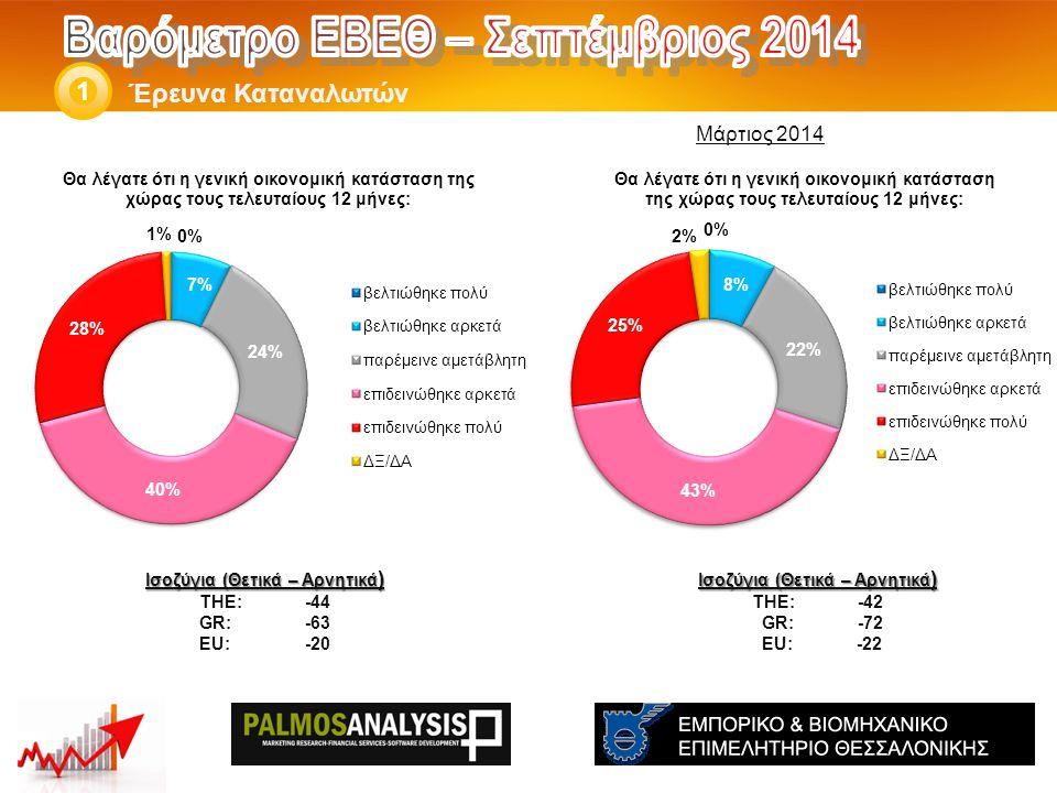Έρευνα Καταναλωτών 1 Ισοζύγια (Θετικά – Αρνητικά ) THE: -42 GR:-72 EU: -22 Ισοζύγια (Θετικά – Αρνητικά ) THE: -44 GR:-63 EU:-20 Μάρτιος 2014