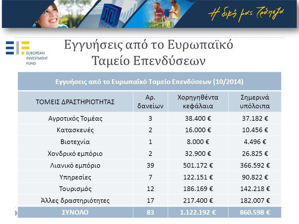 Εγγυήσεις από το Ευρωπαϊκό Ταμείο Επενδύσεων Εγγυήσεις από το Ευρωπαϊκό Ταμείο Επενδύσεων (10/2014) ΤΟΜΕΙΣ ΔΡΑΣΤΗΡΙΟΤΗΤΑΣ Αρ.