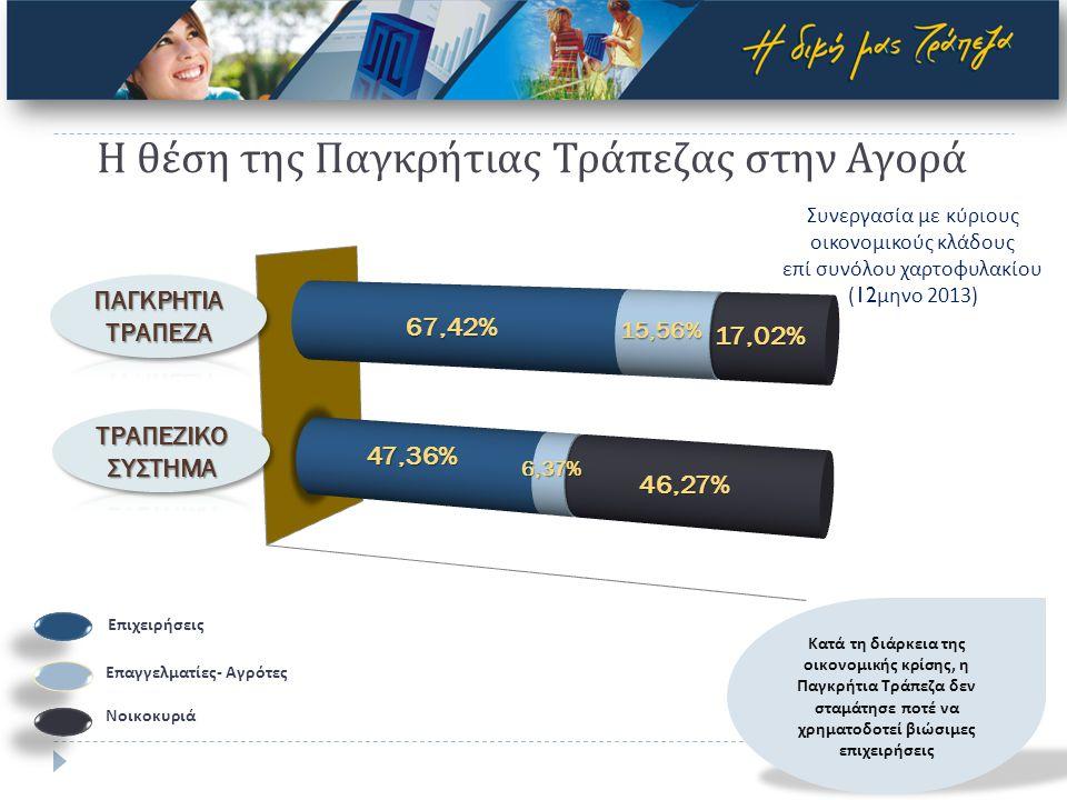 Χρηματοδοτήσεις προς ΜΜΕ και Επαγγελματίες Μέσω τραπεζικού δανεισμού 1,36 δις € Ευρωπαϊκοί πόροι (Ευρωπαϊκή Τράπεζα Επενδύσεων– Ευρωπαϊκό Ταμείο Επενδύσεων) 177,5 εκ.