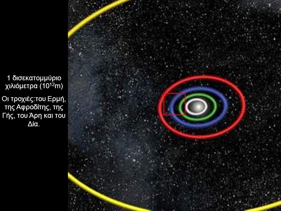 1 δισεκατομμύριο χιλιόμετρα (10 12 m) Οι τροχιές:του Ερμή, της Αφροδίτης, της Γής, του Άρη και του Δία.