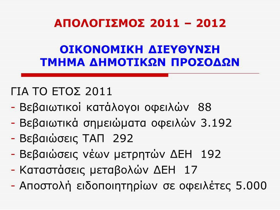 ΑΠΟΛΟΓΙΣΜΟΣ 2011 – 2012 ΟΙΚΟΝΟΜΙΚΗ ΔΙΕΥΘΥΝΣΗ ΤΜΗΜΑ ΔΗΜΟΤΙΚΩΝ ΠΡΟΣΟΔΩΝ ΓΙΑ ΤΟ ΕΤΟΣ 2011 - Βεβαιωτικοί κατάλογοι οφειλών 88 - Βεβαιωτικά σημειώματα οφειλών 3.192 - Βεβαιώσεις ΤΑΠ 292 - Βεβαιώσεις νέων μετρητών ΔΕΗ 192 - Καταστάσεις μεταβολών ΔΕΗ 17 - Αποστολή ειδοποιητηρίων σε οφειλέτες 5.000
