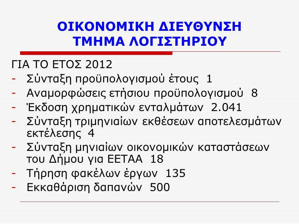 ΟΙΚΟΝΟΜΙΚΗ ΔΙΕΥΘΥΝΣΗ ΤΜΗΜΑ ΛΟΓΙΣΤΗΡΙΟΥ ΓΙΑ ΤΟ ΕΤΟΣ 2012 -Σύνταξη προϋπολογισμού έτους 1 -Αναμορφώσεις ετήσιου προϋπολογισμού 8 -Έκδοση χρηματικών ενταλμάτων 2.041 -Σύνταξη τριμηνιαίων εκθέσεων αποτελεσμάτων εκτέλεσης 4 -Σύνταξη μηνιαίων οικονομικών καταστάσεων του Δήμου για ΕΕΤΑΑ 18 -Τήρηση φακέλων έργων 135 -Εκκαθάριση δαπανών 500