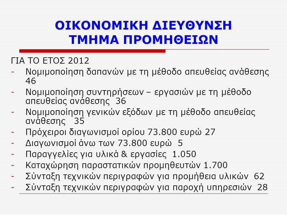 ΟΙΚΟΝΟΜΙΚΗ ΔΙΕΥΘΥΝΣΗ ΤΜΗΜΑ ΠΡΟΜΗΘΕΙΩΝ ΓΙΑ ΤΟ ΕΤΟΣ 2012 -Νομιμοποίηση δαπανών με τη μέθοδο απευθείας ανάθεσης 46 -Νομιμοποίηση συντηρήσεων – εργασιών με τη μέθοδο απευθείας ανάθεσης 36 -Νομιμοποίηση γενικών εξόδων με τη μέθοδο απευθείας ανάθεσης 35 -Πρόχειροι διαγωνισμοί ορίου 73.800 ευρώ 27 -Διαγωνισμοί άνω των 73.800 ευρώ 5 -Παραγγελίες για υλικά & εργασίες 1.050 -Καταχώρηση παραστατικών προμηθευτών 1.700 -Σύνταξη τεχνικών περιγραφών για προμήθεια υλικών 62 -Σύνταξη τεχνικών περιγραφών για παροχή υπηρεσιών 28
