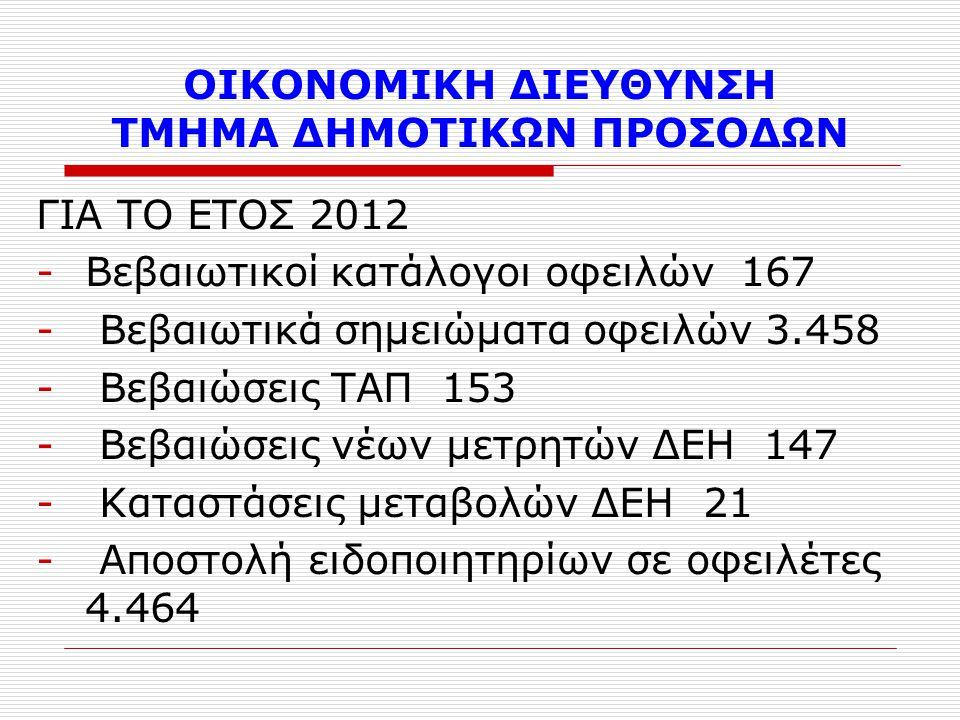 ΟΙΚΟΝΟΜΙΚΗ ΔΙΕΥΘΥΝΣΗ ΤΜΗΜΑ ΔΗΜΟΤΙΚΩΝ ΠΡΟΣΟΔΩΝ ΓΙΑ ΤΟ ΕΤΟΣ 2012 -Βεβαιωτικοί κατάλογοι οφειλών 167 - Βεβαιωτικά σημειώματα οφειλών 3.458 - Βεβαιώσεις ΤΑΠ 153 - Βεβαιώσεις νέων μετρητών ΔΕΗ 147 - Καταστάσεις μεταβολών ΔΕΗ 21 - Αποστολή ειδοποιητηρίων σε οφειλέτες 4.464