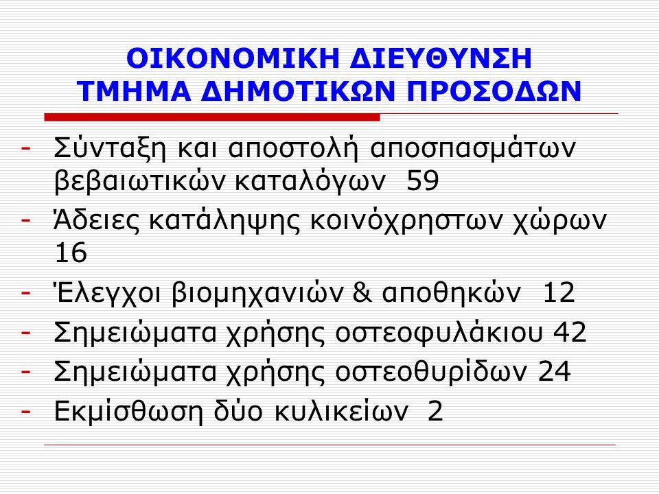 ΟΙΚΟΝΟΜΙΚΗ ΔΙΕΥΘΥΝΣΗ ΤΜΗΜΑ ΔΗΜΟΤΙΚΩΝ ΠΡΟΣΟΔΩΝ -Σύνταξη και αποστολή αποσπασμάτων βεβαιωτικών καταλόγων 59 -Άδειες κατάληψης κοινόχρηστων χώρων 16 -Έλεγχοι βιομηχανιών & αποθηκών 12 -Σημειώματα χρήσης οστεοφυλάκιου 42 -Σημειώματα χρήσης οστεοθυρίδων 24 -Εκμίσθωση δύο κυλικείων 2