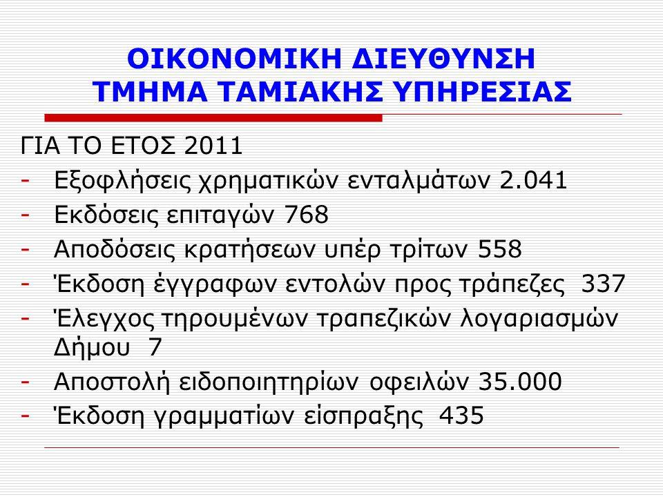 ΟΙΚΟΝΟΜΙΚΗ ΔΙΕΥΘΥΝΣΗ ΤΜΗΜΑ ΤΑΜΙΑΚΗΣ ΥΠΗΡΕΣΙΑΣ ΓΙΑ ΤΟ ΕΤΟΣ 2011 -Εξοφλήσεις χρηματικών ενταλμάτων 2.041 -Εκδόσεις επιταγών 768 -Αποδόσεις κρατήσεων υπέρ τρίτων 558 -Έκδοση έγγραφων εντολών προς τράπεζες 337 -Έλεγχος τηρουμένων τραπεζικών λογαριασμών Δήμου 7 -Αποστολή ειδοποιητηρίων οφειλών 35.000 -Έκδοση γραμματίων είσπραξης 435