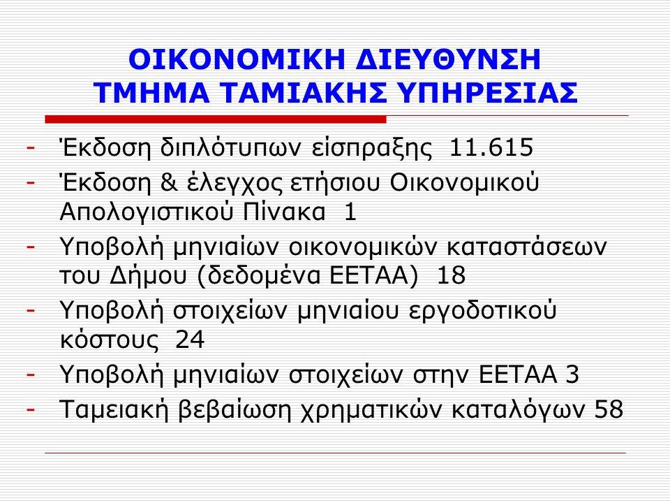 ΟΙΚΟΝΟΜΙΚΗ ΔΙΕΥΘΥΝΣΗ ΤΜΗΜΑ ΤΑΜΙΑΚΗΣ ΥΠΗΡΕΣΙΑΣ -Έκδοση διπλότυπων είσπραξης 11.615 -Έκδοση & έλεγχος ετήσιου Οικονομικού Απολογιστικού Πίνακα 1 -Υποβολή μηνιαίων οικονομικών καταστάσεων του Δήμου (δεδομένα ΕΕΤΑΑ) 18 -Υποβολή στοιχείων μηνιαίου εργοδοτικού κόστους 24 -Υποβολή μηνιαίων στοιχείων στην ΕΕΤΑΑ 3 -Ταμειακή βεβαίωση χρηματικών καταλόγων 58
