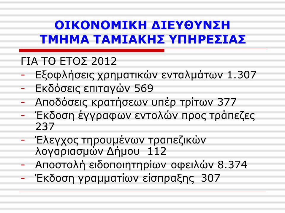 ΓΙΑ ΤΟ ΕΤΟΣ 2012 -Εξοφλήσεις χρηματικών ενταλμάτων 1.307 -Εκδόσεις επιταγών 569 -Αποδόσεις κρατήσεων υπέρ τρίτων 377 -Έκδοση έγγραφων εντολών προς τράπεζες 237 -Έλεγχος τηρουμένων τραπεζικών λογαριασμών Δήμου 112 -Αποστολή ειδοποιητηρίων οφειλών 8.374 -Έκδοση γραμματίων είσπραξης 307