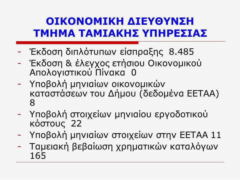 ΟΙΚΟΝΟΜΙΚΗ ΔΙΕΥΘΥΝΣΗ ΤΜΗΜΑ ΤΑΜΙΑΚΗΣ ΥΠΗΡΕΣΙΑΣ -Έκδοση διπλότυπων είσπραξης 8.485 -Έκδοση & έλεγχος ετήσιου Οικονομικού Απολογιστικού Πίνακα 0 -Υποβολή μηνιαίων οικονομικών καταστάσεων του Δήμου (δεδομένα ΕΕΤΑΑ) 8 -Υποβολή στοιχείων μηνιαίου εργοδοτικού κόστους 22 -Υποβολή μηνιαίων στοιχείων στην ΕΕΤΑΑ 11 -Ταμειακή βεβαίωση χρηματικών καταλόγων 165