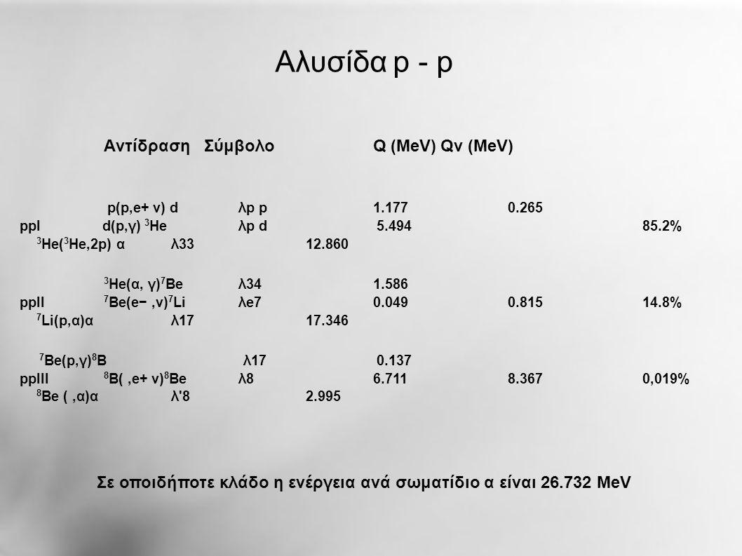 Κύκλος CNO Aντίδραση Σύμβολο Q (MeV)Qν (MeV) 12 C(p,γ) 13 N λp12 1.944 13 N(,e+ ν) 13 C λ13 1.513 0.707 13 C(p,γ) 14 N λp13 7.551 14 N(p,γ) 15 O λp14 7.297 15 O(,e+ ν) 15 N λ15 1.757 0.997 15 N(p,α) 12 C λp15 4.966