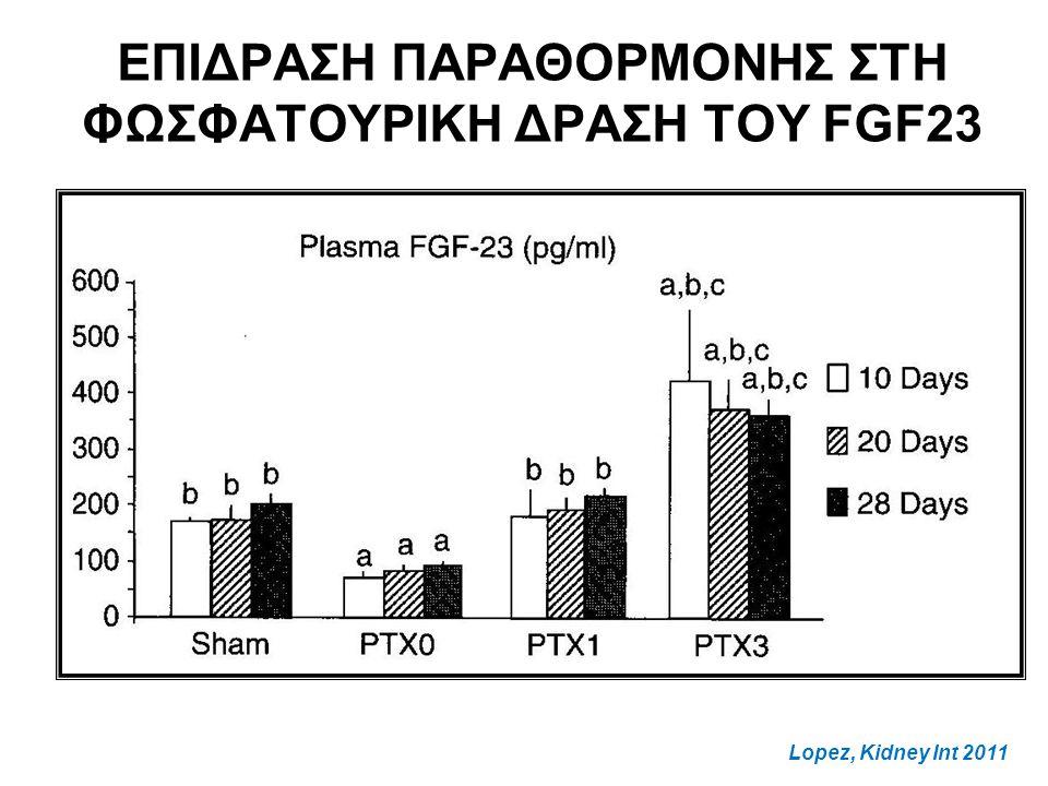 ΕΠΙΔΡΑΣΗ ΠΑΡΑΘΟΡΜΟΝΗΣ ΣΤΗ ΦΩΣΦΑΤΟΥΡΙΚΗ ΔΡΑΣΗ ΤΟΥ FGF23 Lopez, Kidney Int 2011