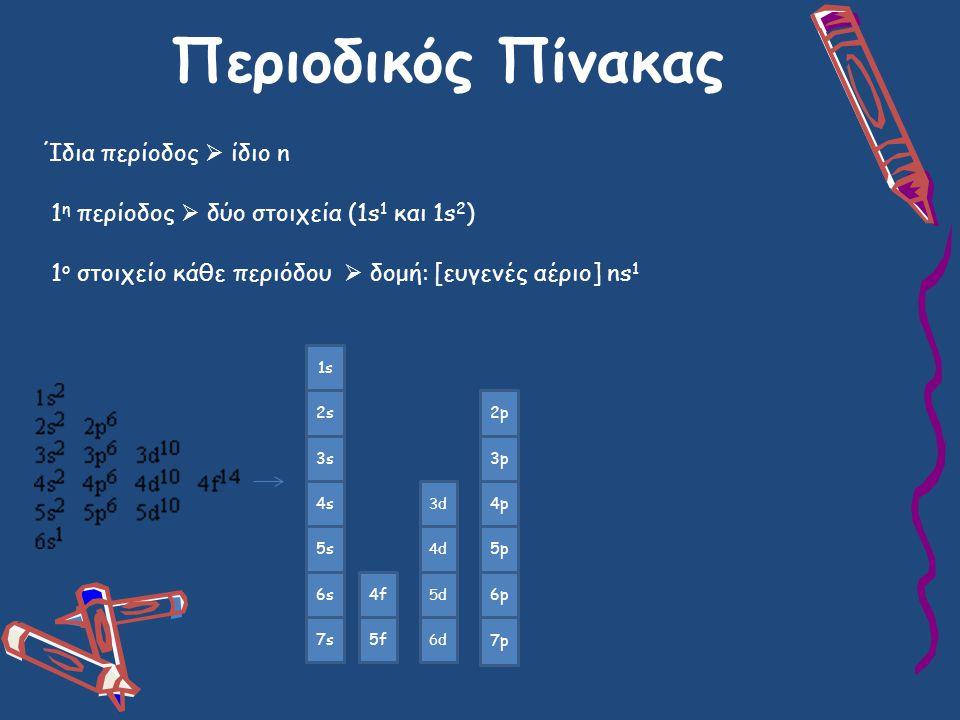 Περιοδικός Πίνακας Ίδια περίοδος  ίδιο n 1 η περίοδος  δύο στοιχεία (1s 1 και 1s 2 ) 1 ο στοιχείο κάθε περιόδου  δομή: [ευγενές αέριο] ns 1 1s 2s 3s 4s 5s 6s 7s 4f 5f 3d 4d 5d 6d 2p 3p 4p 5p 6p 7p
