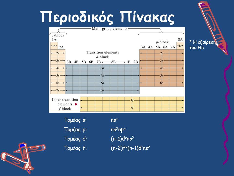 Περιοδικός Πίνακας Τομέας s:ns x Τομέας p:ns 2 np x Τομέας d:(n-1)d x ns 2 Τομέας f: (n-2)f x (n-1)d 1 ns 2 * Η εξαίρεση του He