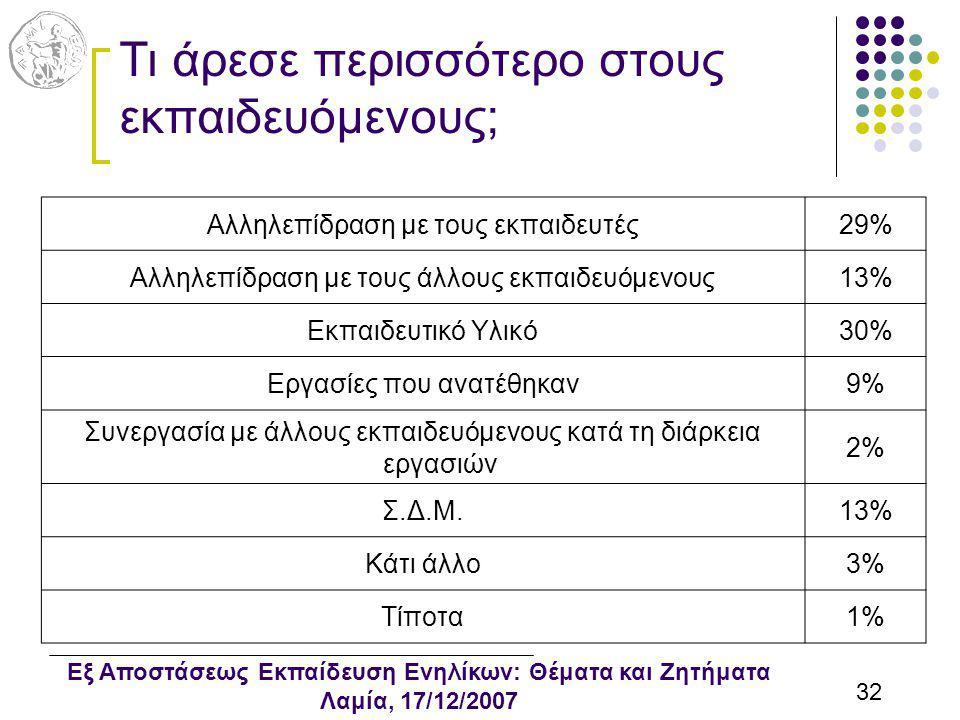Εξ Αποστάσεως Εκπαίδευση Ενηλίκων: Θέματα και Ζητήματα Λαμία, 17/12/2007 32 Τι άρεσε περισσότερο στους εκπαιδευόμενους; Αλληλεπίδραση με τους εκπαιδευτές29% Αλληλεπίδραση με τους άλλους εκπαιδευόμενους13% Εκπαιδευτικό Υλικό30% Εργασίες που ανατέθηκαν9% Συνεργασία με άλλους εκπαιδευόμενους κατά τη διάρκεια εργασιών 2% Σ.Δ.Μ.13% Κάτι άλλο3% Τίποτα1%