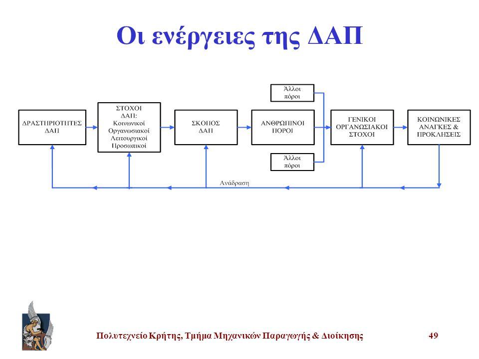 Πολυτεχνείο Κρήτης, Τμήμα Μηχανικών Παραγωγής & Διοίκησης49 Οι ενέργειες της ΔΑΠ