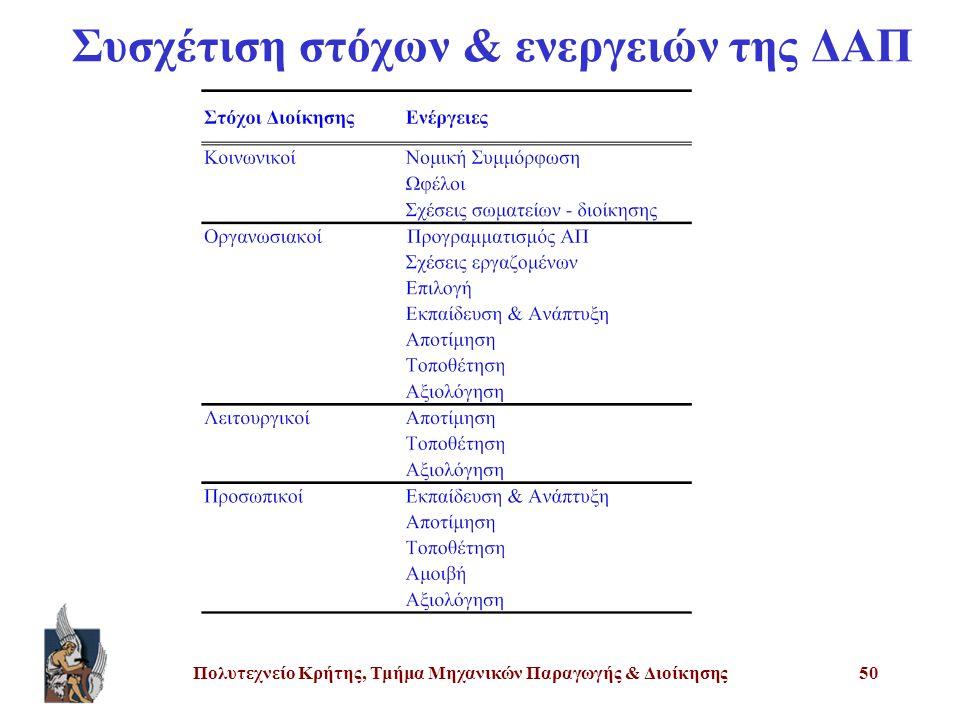 Πολυτεχνείο Κρήτης, Τμήμα Μηχανικών Παραγωγής & Διοίκησης50 Συσχέτιση στόχων & ενεργειών της ΔΑΠ