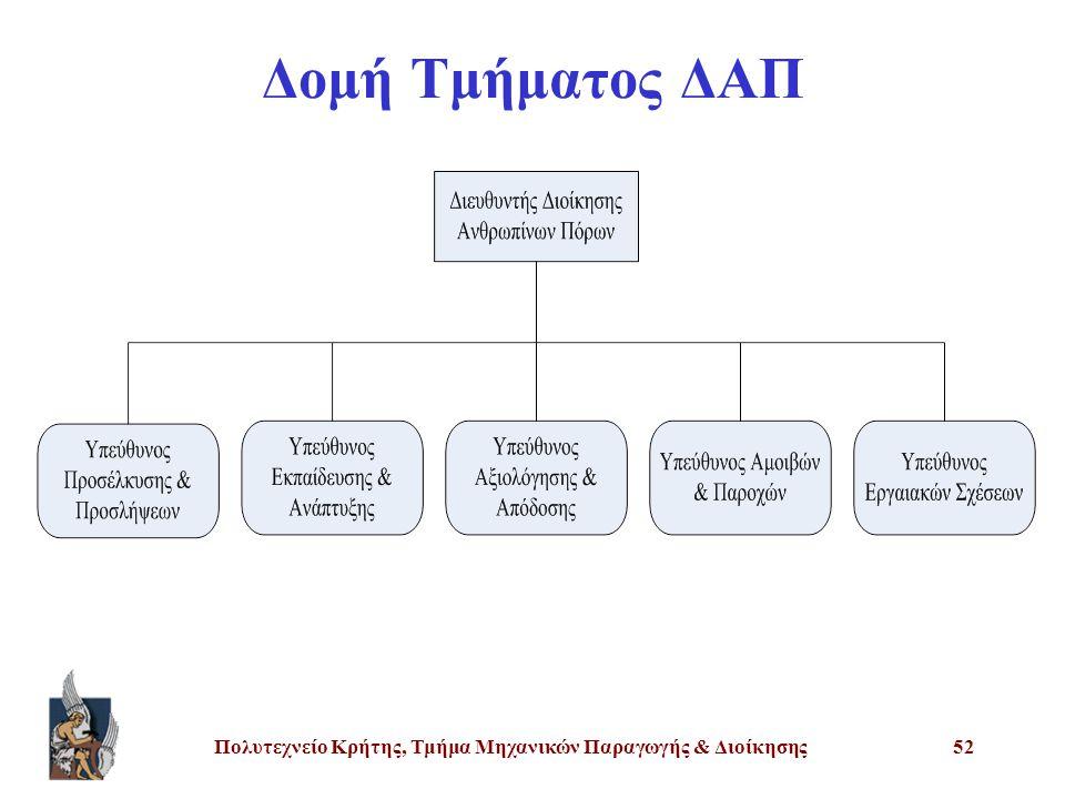 Πολυτεχνείο Κρήτης, Τμήμα Μηχανικών Παραγωγής & Διοίκησης52 Δομή Τμήματος ΔΑΠ