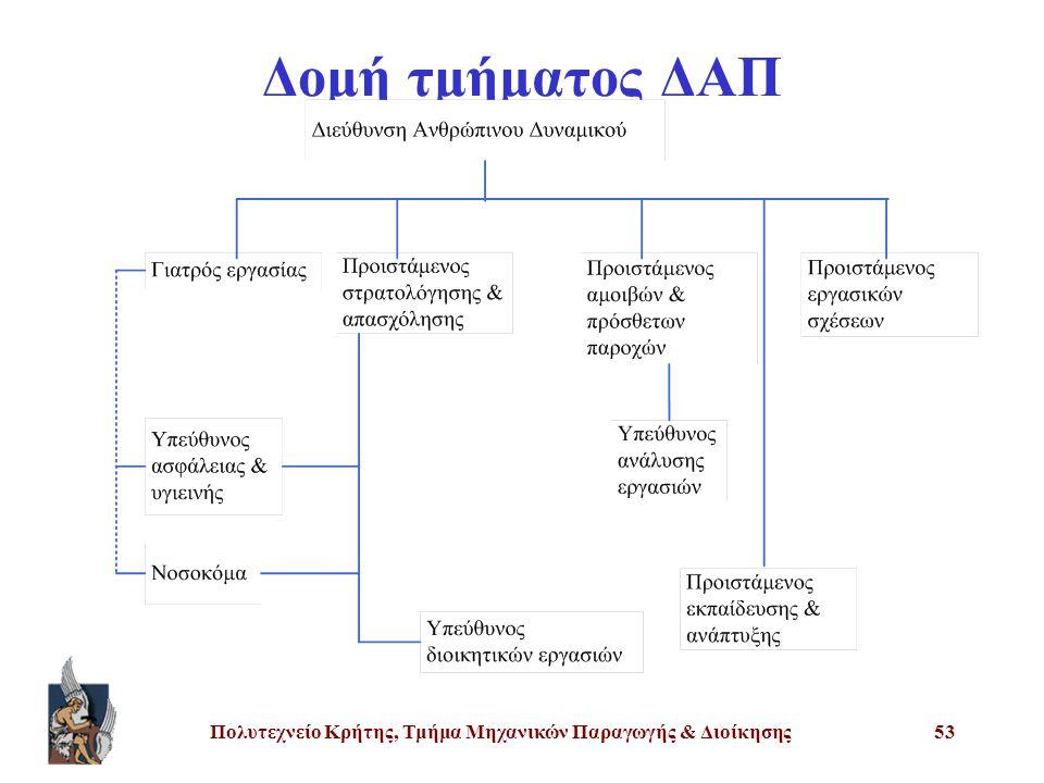 Πολυτεχνείο Κρήτης, Τμήμα Μηχανικών Παραγωγής & Διοίκησης53 Δομή τμήματος ΔΑΠ