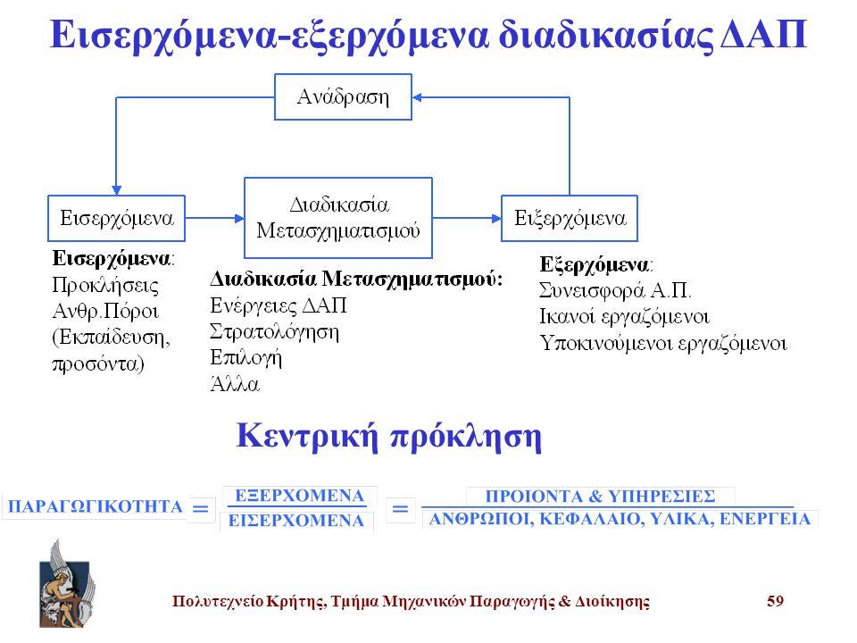 Πολυτεχνείο Κρήτης, Τμήμα Μηχανικών Παραγωγής & Διοίκησης59 Εισερχόμενα-εξερχόμενα διαδικασίας ΔΑΠ Κεντρική πρόκληση
