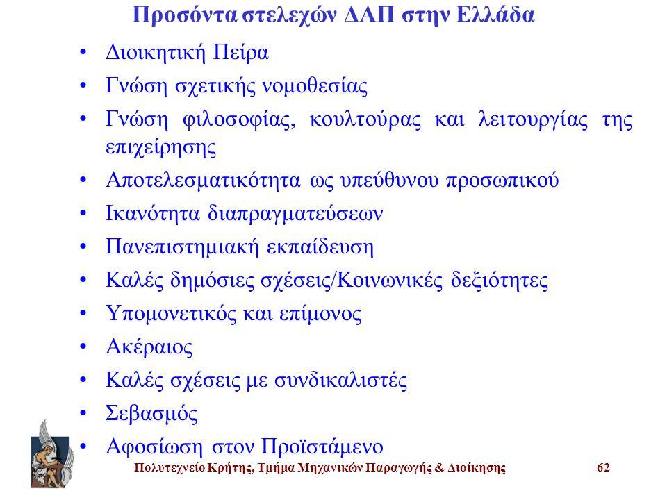 Πολυτεχνείο Κρήτης, Τμήμα Μηχανικών Παραγωγής & Διοίκησης62 Προσόντα στελεχών ΔΑΠ στην Ελλάδα Διοικητική Πείρα Γνώση σχετικής νομοθεσίας Γνώση φιλοσοφίας, κουλτούρας και λειτουργίας της επιχείρησης Αποτελεσματικότητα ως υπεύθυνου προσωπικού Ικανότητα διαπραγματεύσεων Πανεπιστημιακή εκπαίδευση Καλές δημόσιες σχέσεις/Κοινωνικές δεξιότητες Υπομονετικός και επίμονος Ακέραιος Καλές σχέσεις με συνδικαλιστές Σεβασμός Αφοσίωση στον Προϊστάμενο