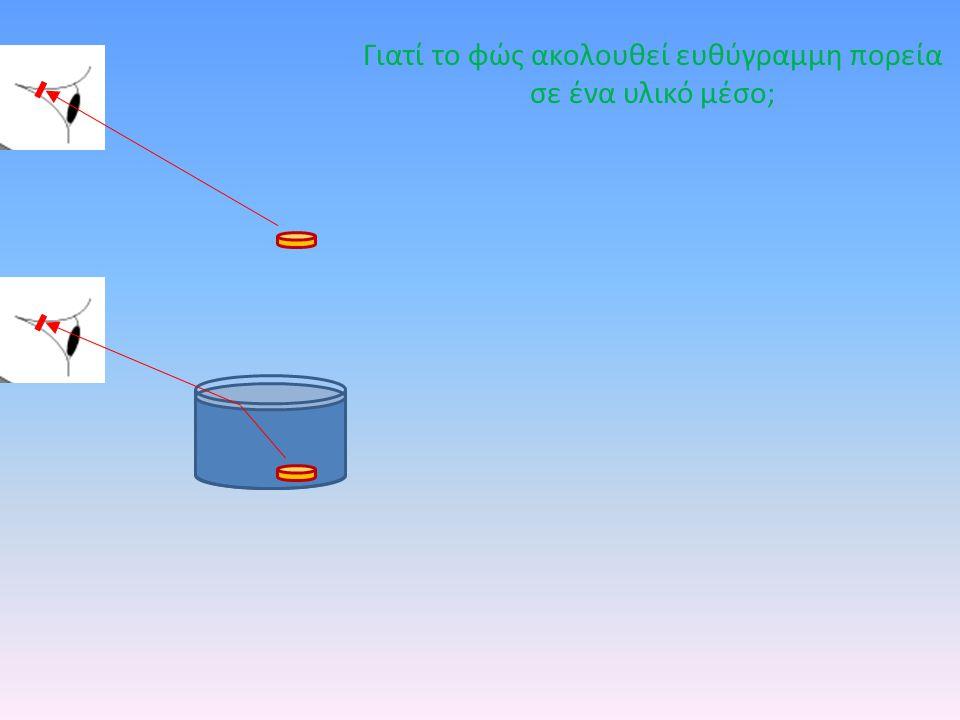 Γιατί το φώς ακολουθεί ευθύγραμμη πορεία σε ένα υλικό μέσο;