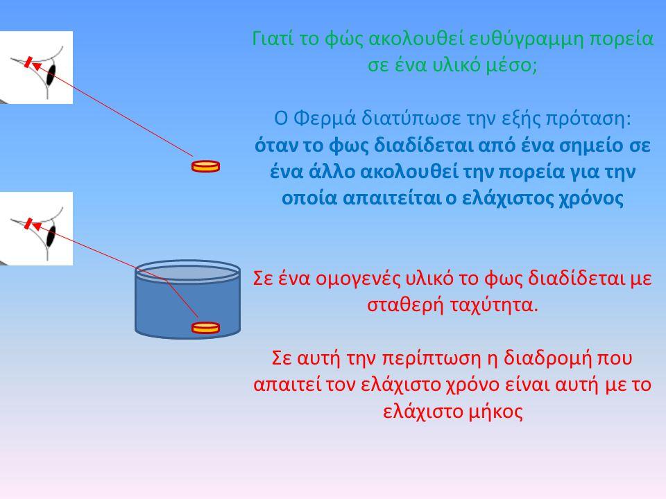 Γιατί το φώς ακολουθεί ευθύγραμμη πορεία σε ένα υλικό μέσο; Ο Φερμά διατύπωσε την εξής πρόταση: όταν το φως διαδίδεται από ένα σημείο σε ένα άλλο ακολουθεί την πορεία για την οποία απαιτείται ο ελάχιστος χρόνος Σε ένα ομογενές υλικό το φως διαδίδεται με σταθερή ταχύτητα.