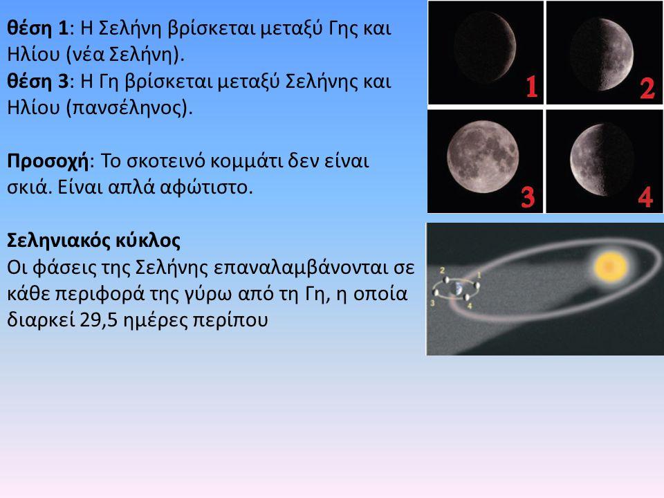 θέση 1: Η Σελήνη βρίσκεται μεταξύ Γης και Ηλίου (νέα Σελήνη). θέση 3: Η Γη βρίσκεται μεταξύ Σελήνης και Ηλίου (πανσέληνος). Προσοχή: Το σκοτεινό κομμά
