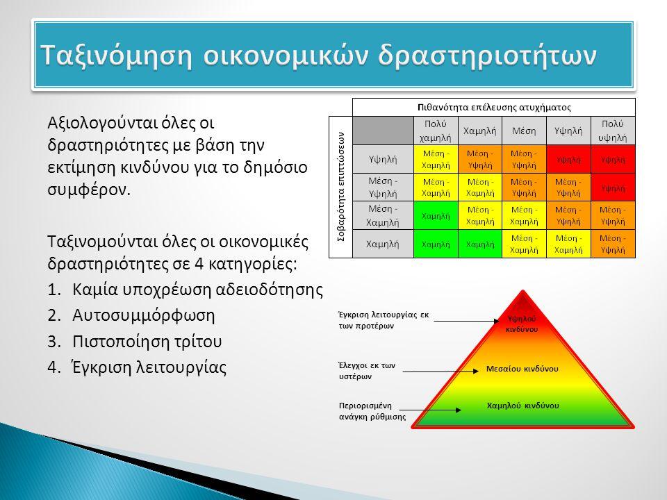 Αξιολογούνται όλες οι δραστηριότητες με βάση την εκτίμηση κινδύνου για το δημόσιο συμφέρον.