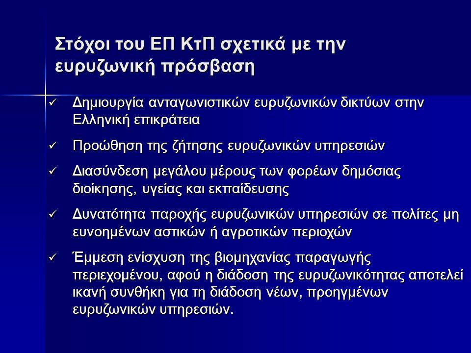 Στόχοι του ΕΠ ΚτΠ σχετικά με την ευρυζωνική πρόσβαση Δηµιουργία ανταγωνιστικών ευρυζωνικών δικτύων στην Ελληνική επικράτεια Δηµιουργία ανταγωνιστικών ευρυζωνικών δικτύων στην Ελληνική επικράτεια Προώθηση της ζήτησης ευρυζωνικών υπηρεσιών Προώθηση της ζήτησης ευρυζωνικών υπηρεσιών Διασύνδεση µεγάλου µέρους των φορέων δηµόσιας διοίκησης, υγείας και εκπαίδευσης Διασύνδεση µεγάλου µέρους των φορέων δηµόσιας διοίκησης, υγείας και εκπαίδευσης Δυνατότητα παροχής ευρυζωνικών υπηρεσιών σε πολίτες µη ευνοηµένων αστικών ή αγροτικών περιοχών Δυνατότητα παροχής ευρυζωνικών υπηρεσιών σε πολίτες µη ευνοηµένων αστικών ή αγροτικών περιοχών Έµµεση ενίσχυση της βιοµηχανίας παραγωγής περιεχοµένου, αφού η διάδοση της ευρυζωνικότητας αποτελεί ικανή συνθήκη για τη διάδοση νέων, προηγµένων ευρυζωνικών υπηρεσιών.