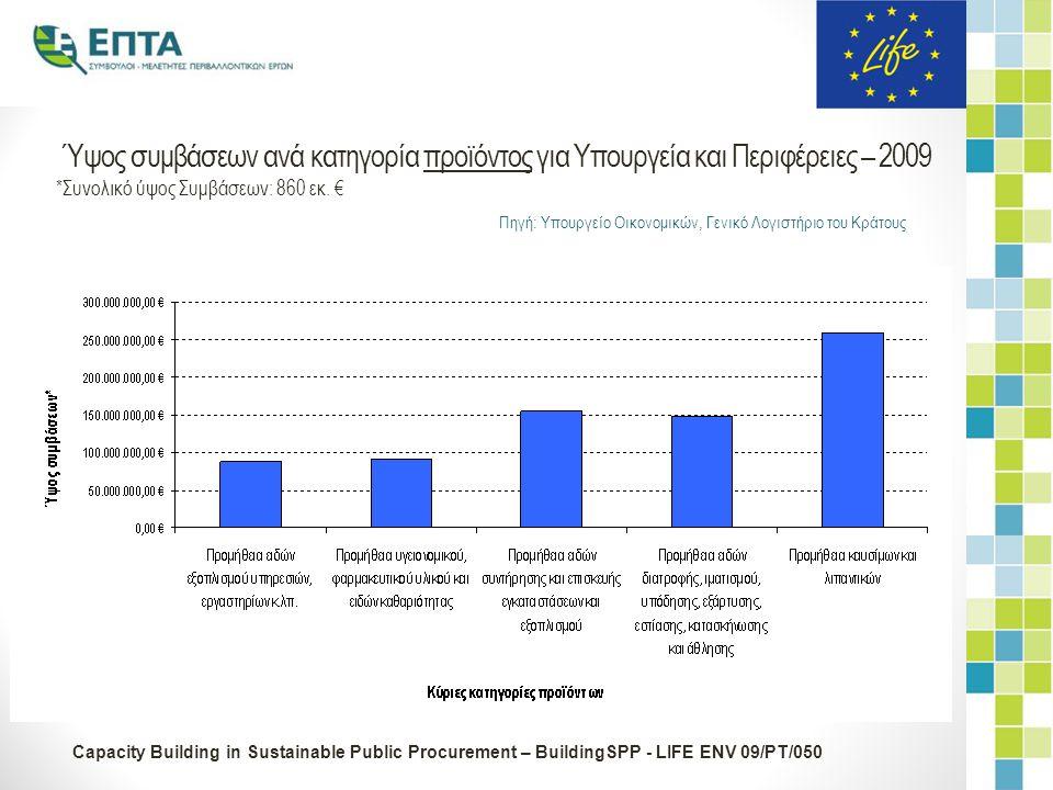 Capacity Building in Sustainable Public Procurement – BuildingSPP - LIFE ENV 09/PT/050 Ύψος συμβάσεων ανά κατηγορία προϊόντος για Υπουργεία και Περιφέρειες – 2009 *Συνολικό ύψος Συμβάσεων: 860 εκ.