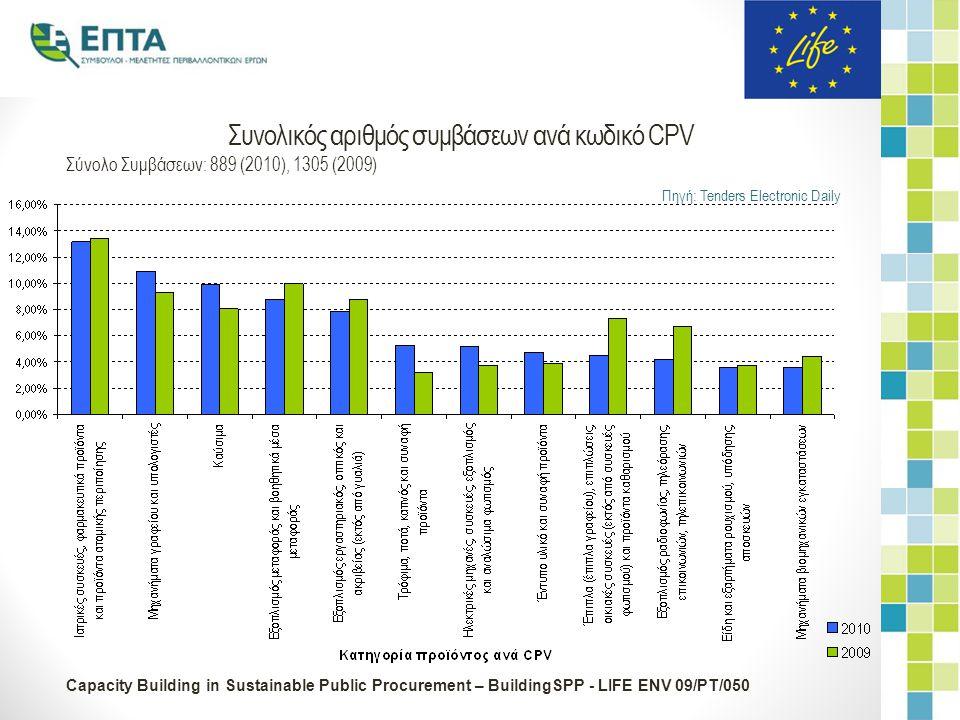 Capacity Building in Sustainable Public Procurement – BuildingSPP - LIFE ENV 09/PT/050 Κόστος συμβάσεων ανά κωδικό προϊόντος (CPV) Δειγματοληπτική ανάλυση συγκεκριμένων κωδικών CPV Συνολικό κόστος συμβάσεων που αναλύθηκαν 162 εκ.€ (2010) και 242 εκ.€ (2009) Πηγή: Tenders Electronic Daily