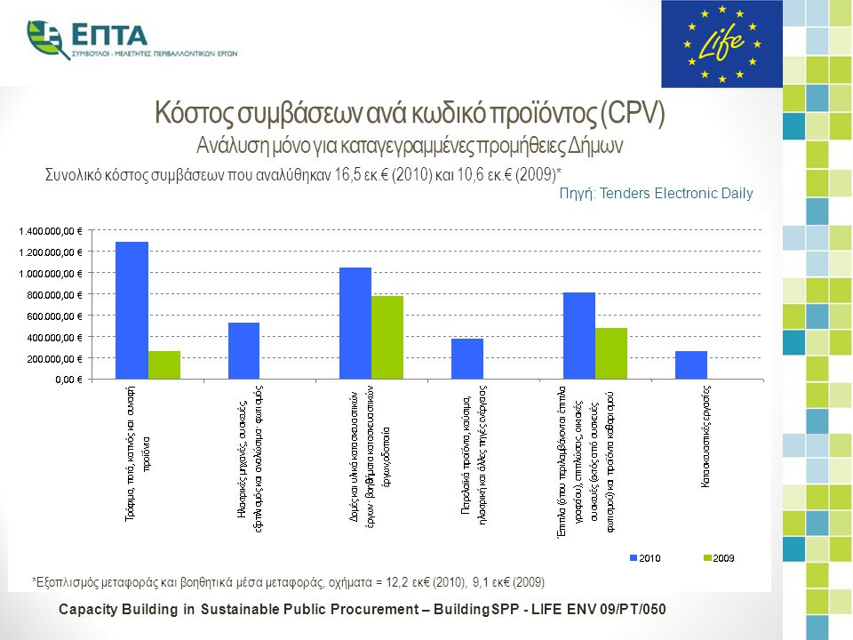 Capacity Building in Sustainable Public Procurement – BuildingSPP - LIFE ENV 09/PT/050 Κόστος συμβάσεων ανά κωδικό προϊόντος (CPV) Ανάλυση μόνο για κα