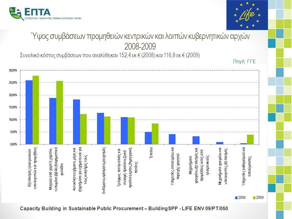 Capacity Building in Sustainable Public Procurement – BuildingSPP - LIFE ENV 09/PT/050 Ύψος συμβάσεων προμηθειών κεντρικών και λοιπών κυβερνητικών αρχών 2008-2009 Συνολικό κόστος συμβάσεων που αναλύθηκαν 152,4 εκ.€ (2008) και 116,8 εκ.€ (2009) Πηγή: ΓΓΕ