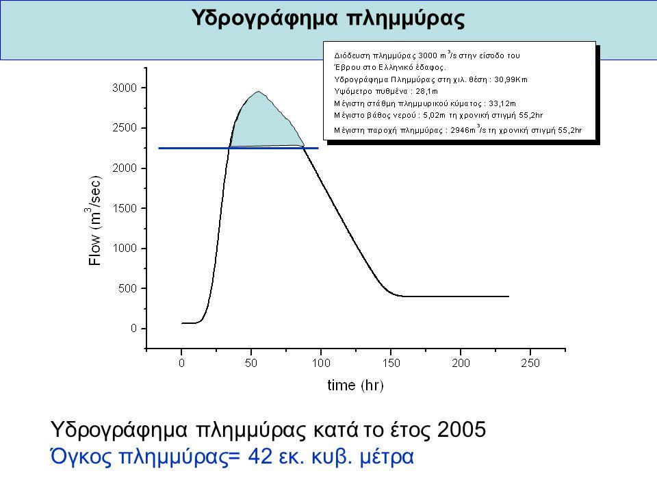 Υδρογράφημα πλημμύρας Υδρογράφημα πλημμύρας κατά το έτος 2005 Όγκος πλημμύρας= 42 εκ. κυβ. μέτρα