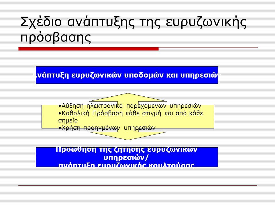 Σχέδιο ανάπτυξης της ευρυζωνικής πρόσβασης Προώθηση της ζήτησης ευρυζωνικών υπηρεσιών/ ανάπτυξη ευρυζωνικής κουλτούρας Ανάπτυξη ευρυζωνικών υποδομών και υπηρεσιών Αύξηση ηλεκτρονικά παρεχόμενων υπηρεσιών Καθολική Πρόσβαση κάθε στιγμή και από κάθε σημείο Χρήση προηγμένων υπηρεσιών