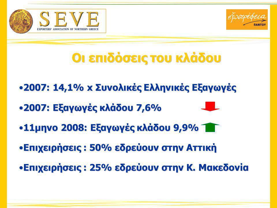 Οι επιδόσεις του κλάδου 2007: 14,1% x Συνολικές Ελληνικές Εξαγωγές2007: 14,1% x Συνολικές Ελληνικές Εξαγωγές 2007: Εξαγωγές κλάδου 7,6%2007: Εξαγωγές κλάδου 7,6% 11μηνο 2008: Εξαγωγές κλάδου 9,9%11μηνο 2008: Εξαγωγές κλάδου 9,9% Επιχειρήσεις : 50% εδρεύουν στην ΑττικήΕπιχειρήσεις : 50% εδρεύουν στην Αττική Επιχειρήσεις : 25% εδρεύουν στην Κ.