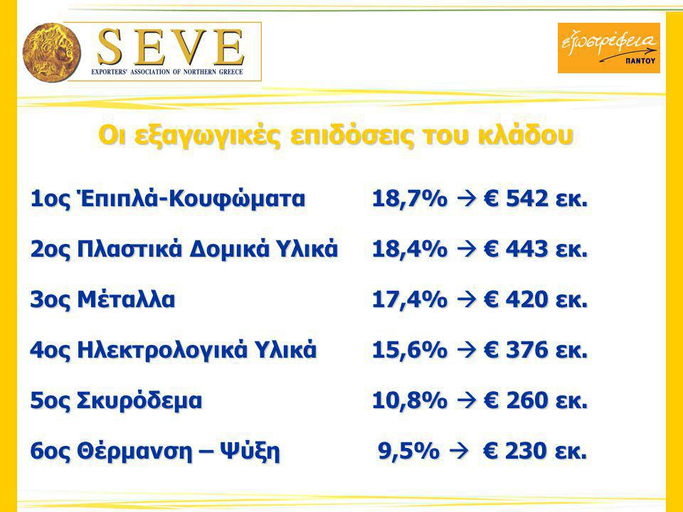 Οι εξαγωγικές επιδόσεις του κλάδου 1ος Έπιπλά-Κουφώματα18,7%  € 542 εκ.