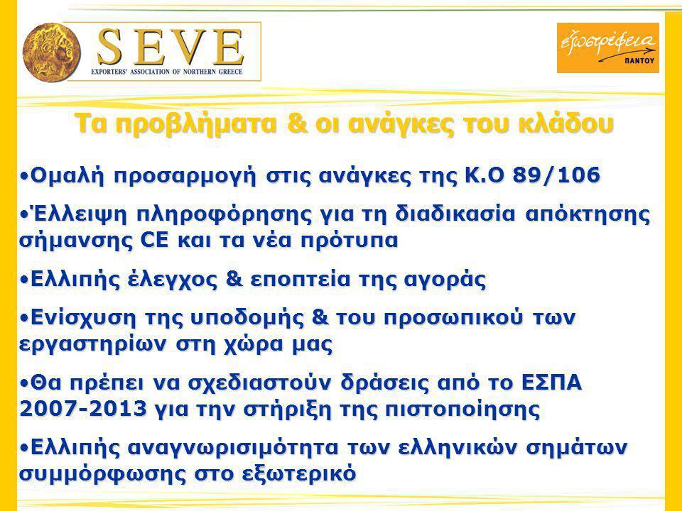 Τα προβλήματα & οι ανάγκες του κλάδου Ομαλή προσαρμογή στις ανάγκες της Κ.Ο 89/106Ομαλή προσαρμογή στις ανάγκες της Κ.Ο 89/106 Έλλειψη πληροφόρησης για τη διαδικασία απόκτησης σήμανσης CE και τα νέα πρότυπαΈλλειψη πληροφόρησης για τη διαδικασία απόκτησης σήμανσης CE και τα νέα πρότυπα Ελλιπής έλεγχος & εποπτεία της αγοράςΕλλιπής έλεγχος & εποπτεία της αγοράς Ενίσχυση της υποδομής & του προσωπικού των εργαστηρίων στη χώρα μαςΕνίσχυση της υποδομής & του προσωπικού των εργαστηρίων στη χώρα μας Θα πρέπει να σχεδιαστούν δράσεις από το ΕΣΠΑ 2007-2013 για την στήριξη της πιστοποίησηςΘα πρέπει να σχεδιαστούν δράσεις από το ΕΣΠΑ 2007-2013 για την στήριξη της πιστοποίησης Ελλιπής αναγνωρισιμότητα των ελληνικών σημάτων συμμόρφωσης στο εξωτερικόΕλλιπής αναγνωρισιμότητα των ελληνικών σημάτων συμμόρφωσης στο εξωτερικό