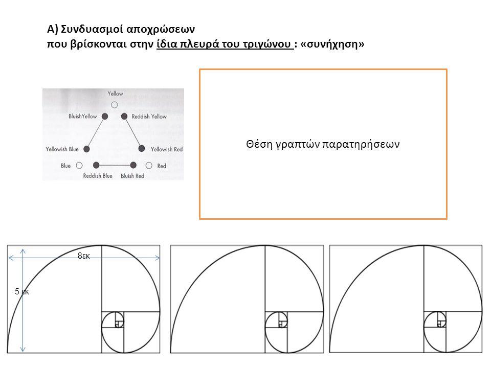 Α) Συνδυασμοί αποχρώσεων που βρίσκονται στην ίδια πλευρά του τριγώνου : «συνήχηση» Θέση γραπτών παρατηρήσεων 8εκ 5 εκ