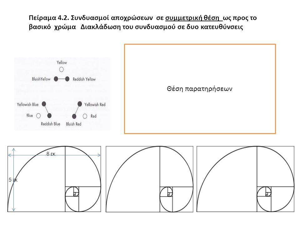 Πείραμα 4.2. Συνδυασμοί αποχρώσεων σε συμμετρική θέση ως προς το βασικό χρώμα Διακλάδωση του συνδυασμού σε δυο κατευθύνσεις Θέση παρατηρήσεων 8 εκ 5 ε