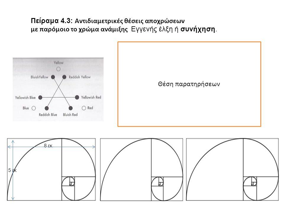 Θέση παρατηρήσεων 8 εκ 5 εκ Πείραμα 4.3: Αντιδιαμετρικές θέσεις αποχρώσεων με παρόμοιο το χρώμα ανάμιξης Εγγενής έλξη ή συνήχηση.