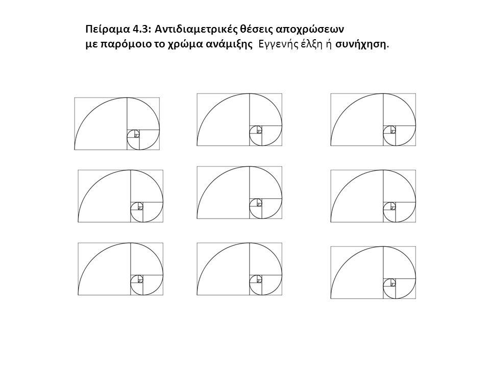 Πείραμα 4.3: Αντιδιαμετρικές θέσεις αποχρώσεων με παρόμοιο το χρώμα ανάμιξης Εγγενής έλξη ή συνήχηση.