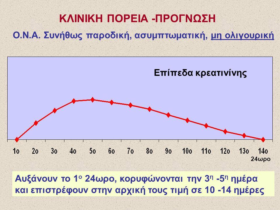 ΚΛΙΝΙΚΗ ΠΟΡΕΙΑ -ΠΡΟΓΝΩΣΗ Ο.Ν.Α. Συνήθως παροδική, ασυμπτωματική, μη ολιγουρική 24ωρο Επίπεδα κρεατινίνης Αυξάνουν το 1 ο 24ωρο, κορυφώνονται την 3 η -