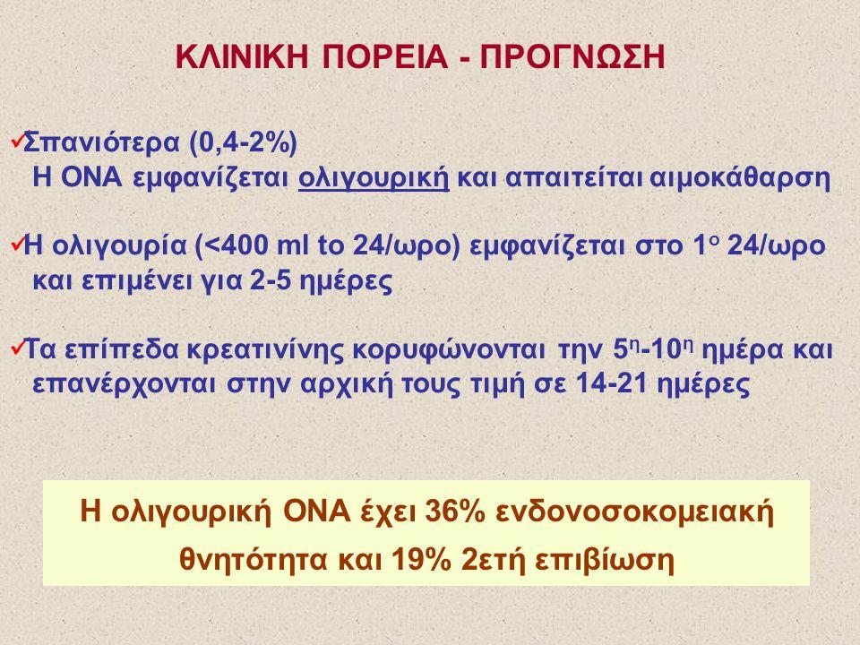 ΚΛΙΝΙΚΗ ΠΟΡΕΙΑ - ΠΡΟΓΝΩΣΗ Σπανιότερα (0,4-2%) Η ΟΝΑ εμφανίζεται ολιγουρική και απαιτείται αιμοκάθαρση Η ολιγουρία (<400 ml to 24/ωρο) εμφανίζεται στο