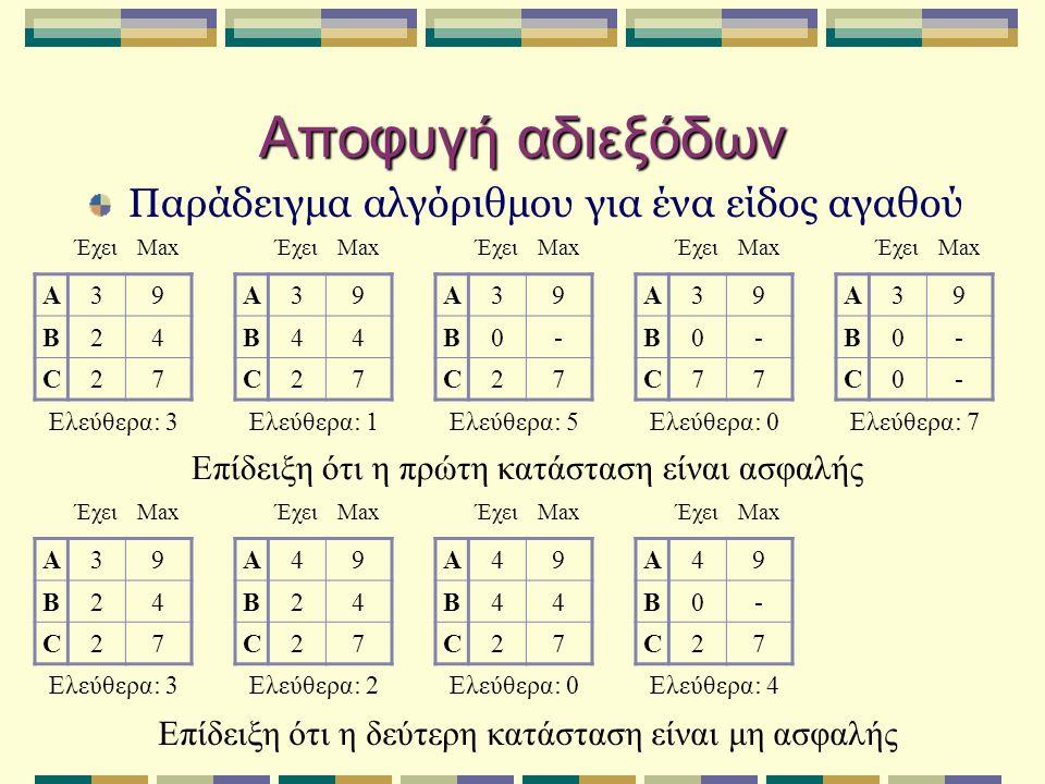 Αποφυγή αδιεξόδων Παράδειγμα αλγόριθμου για ένα είδος αγαθού ΈχειMax A39 B24 C27 Ελεύθερα: 3 ΈχειMax A39 B44 C27 Ελεύθερα: 1 ΈχειMax A39 B0- C27 Ελεύθερα: 5 ΈχειMax A39 B0- C77 Ελεύθερα: 0 ΈχειMax A39 B0- C0- Ελεύθερα: 7 Επίδειξη ότι η πρώτη κατάσταση είναι ασφαλής ΈχειMax A39 B24 C27 Ελεύθερα: 3 ΈχειMax A49 B24 C27 Ελεύθερα: 2 ΈχειMax A49 B44 C27 Ελεύθερα: 0 ΈχειMax A49 B0- C27 Ελεύθερα: 4 Επίδειξη ότι η δεύτερη κατάσταση είναι μη ασφαλής