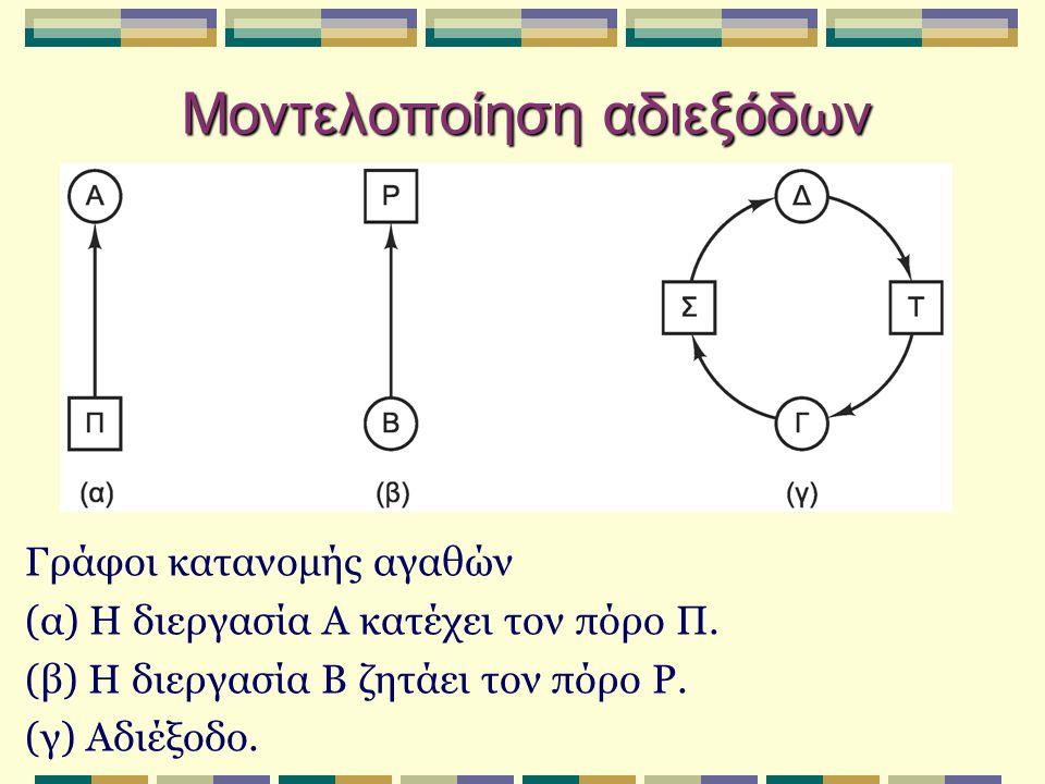 Ανίχνευση αδιεξόδων Ανίχνευση με χρήση πινάκων: Διάνυσμα Υ υπαρχόντων πόρων Διάνυσμα Θ διαθέσιμων πόρων Πίνακας Τ τρέχουσας κατανομής Πίνακας Α αιτήσεων Διάνυσμα Υπαρχόντων Πόρων Διάνυσμα Διαθέσιμων Πόρων Υ = (Υ1, Υ2, Υ3,..., Υμ) Θ = (Θ1, Θ2, Θ3,..., Θμ) Τ11Τ12Τ13...Τ1μ Τ21Τ22Τ23...Τ2μ...